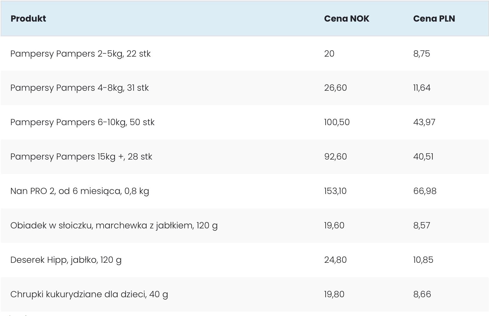 Ceny artykułów dziecięcych wNorwegii