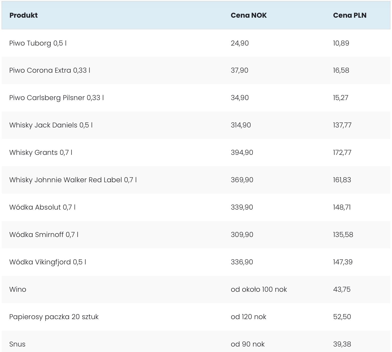 Ceny Alkoholu wNorwegii 2021