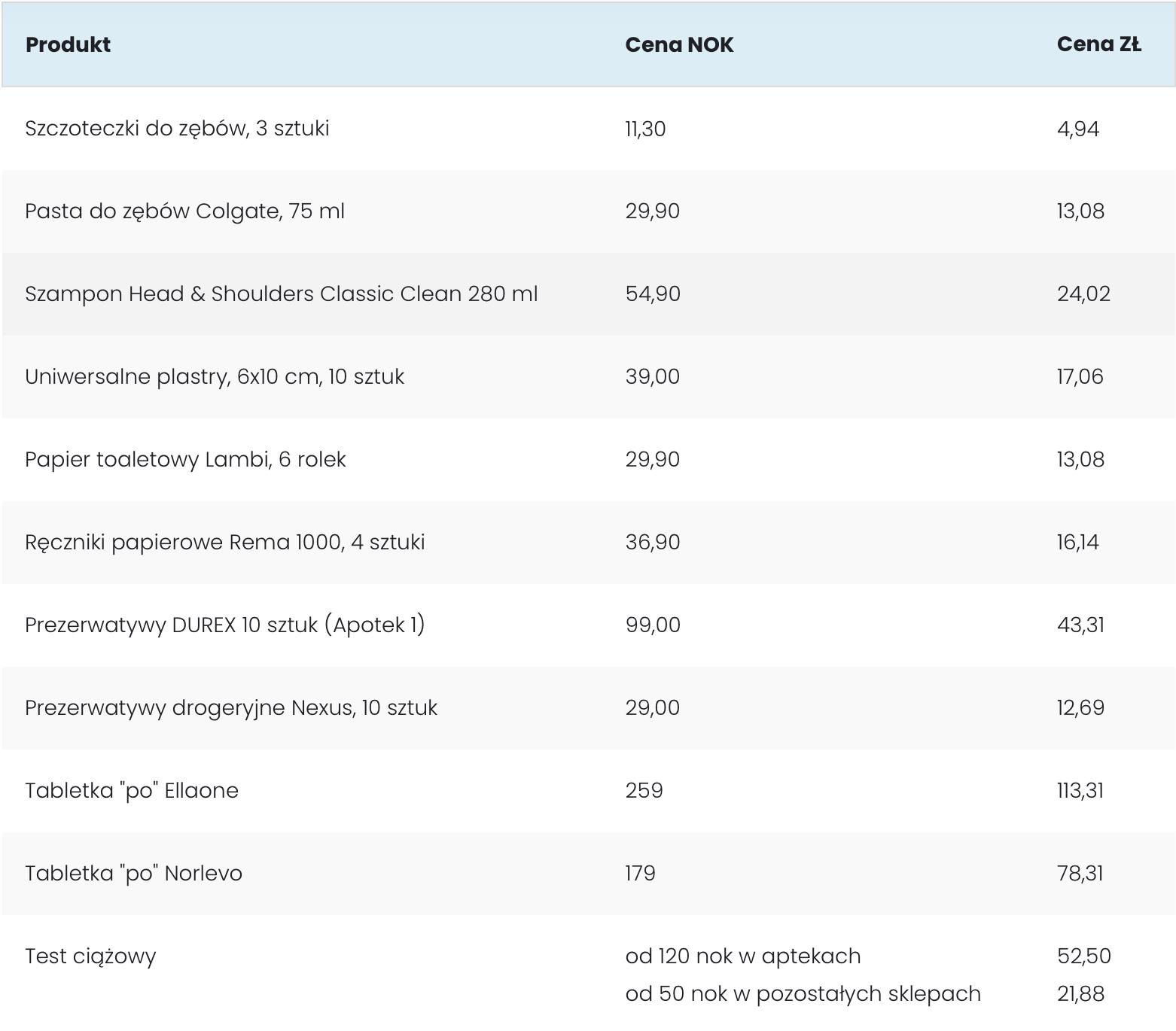 Ceny artykułów higienicznych wNorwegii